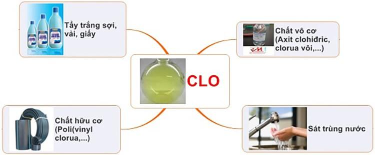 Những ứng dụng tuyệt vời của Clo