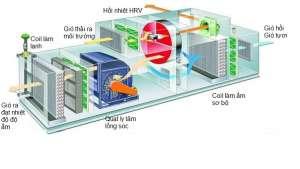 PAU là gì trong HVAC? Cùng tìm hiểu về PAU AHU và FCU