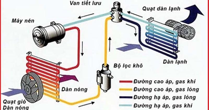 Lốc điều hòa (máy nén) giúp quá trình vận chuyển khí từ dàn lạnh sang dàn nóng theo dạng lỏng diễn ra ổn định