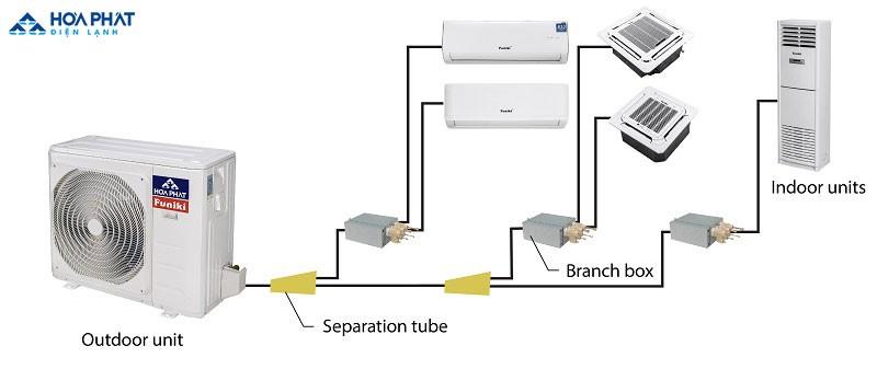 Điều hòa Multi là thiết bị điện gia dụng sở hữu nhiều tính năng nổi trội