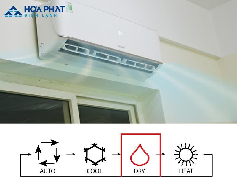 Chọn chế độ trên điều khiển điều hòa và màn hình sẽ hiển thị chế độ tương ứng đang lựa chọn