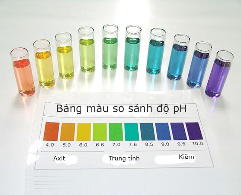 Độ pH là gì? Độ pH của nước uống là bao nhiêu? | Karofi.com