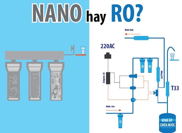 nen-mua-may-loc-nuoc-ro-hay-nano-1