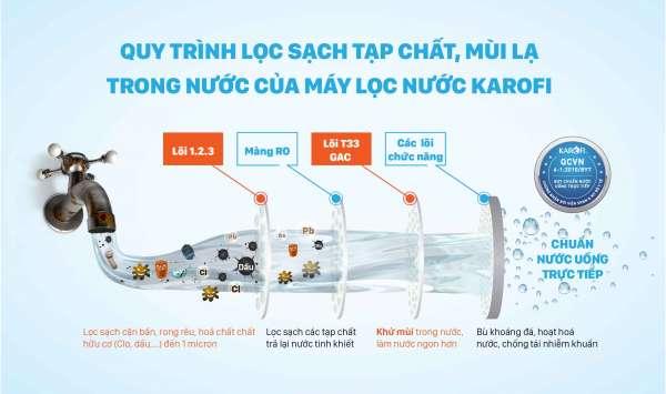 cong nghe loc may loc nuoc karofi new large tại Đà Nẵng