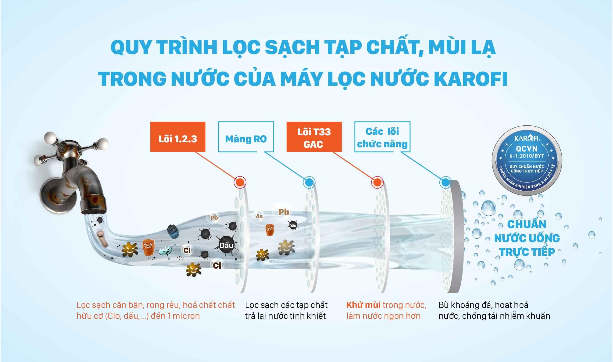 cong-nghe-loc-may-loc-nuoc-karofi-new