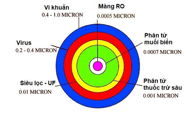 cong-nghe-loc-nuoc-ro-karofi-1