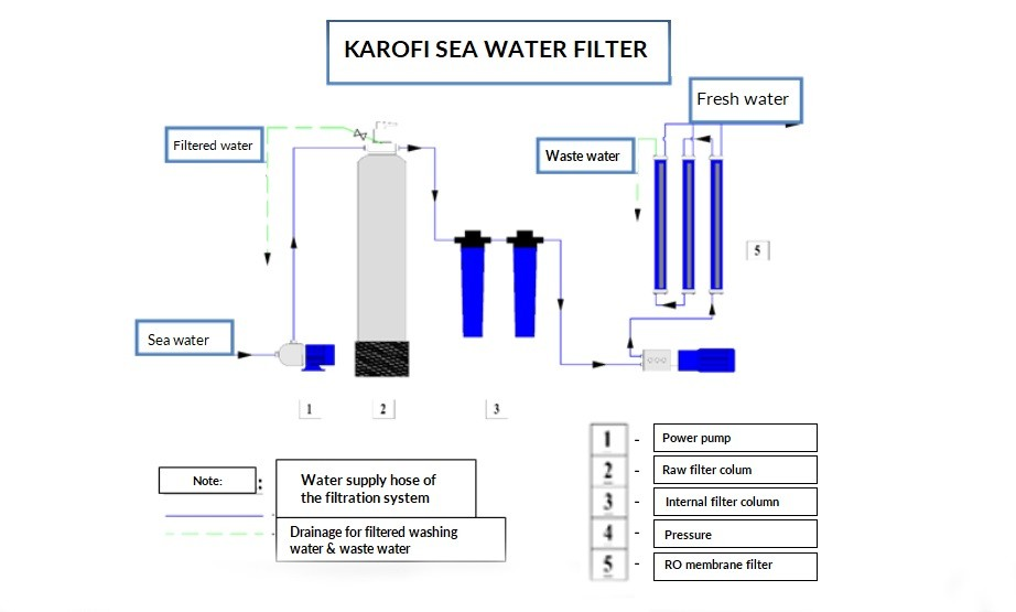 karofi-desalination-machine