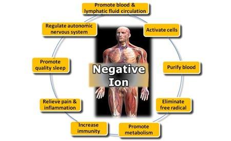 negative-ion7