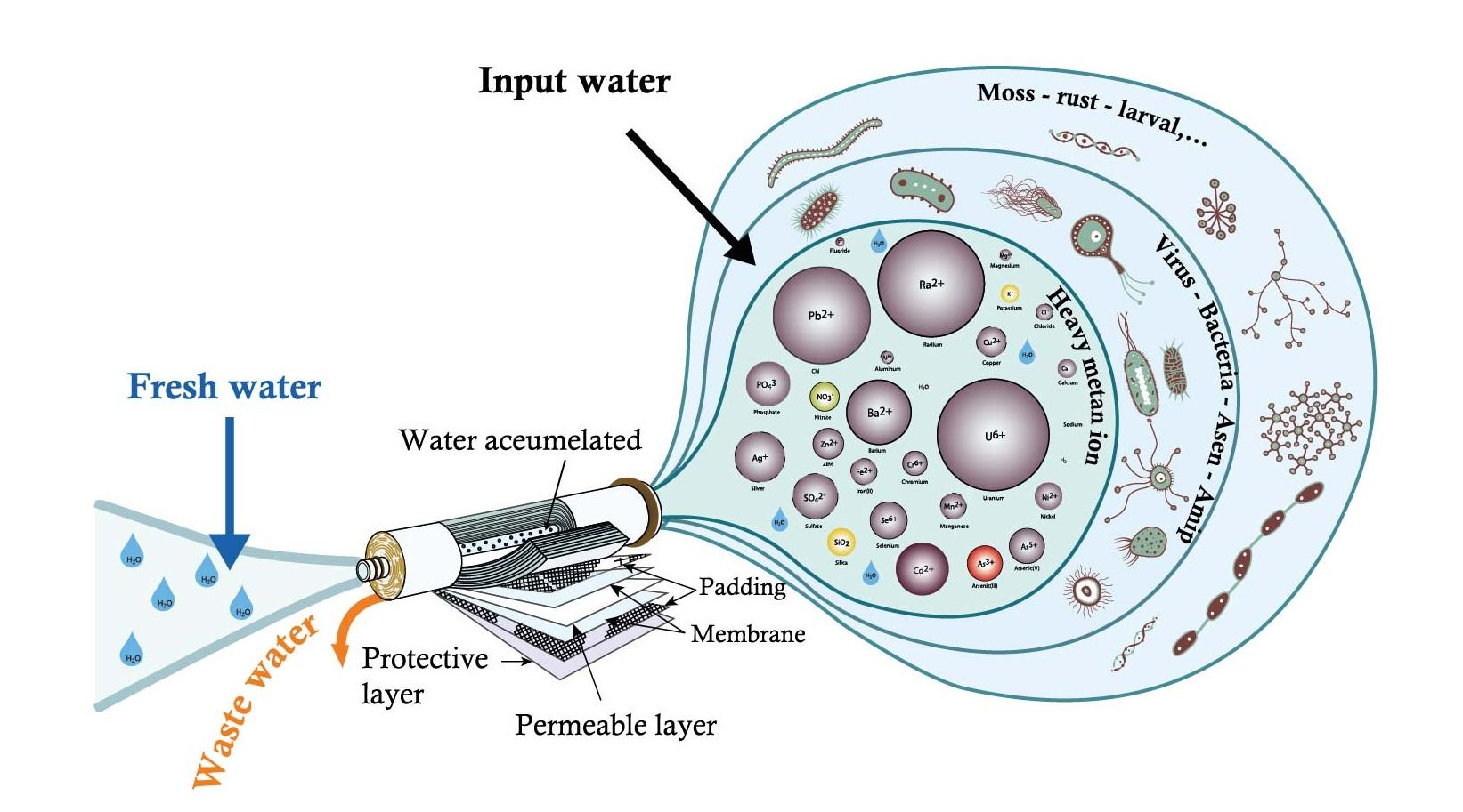 Công nghệ lọc RO của máy lọc nước gia đình
