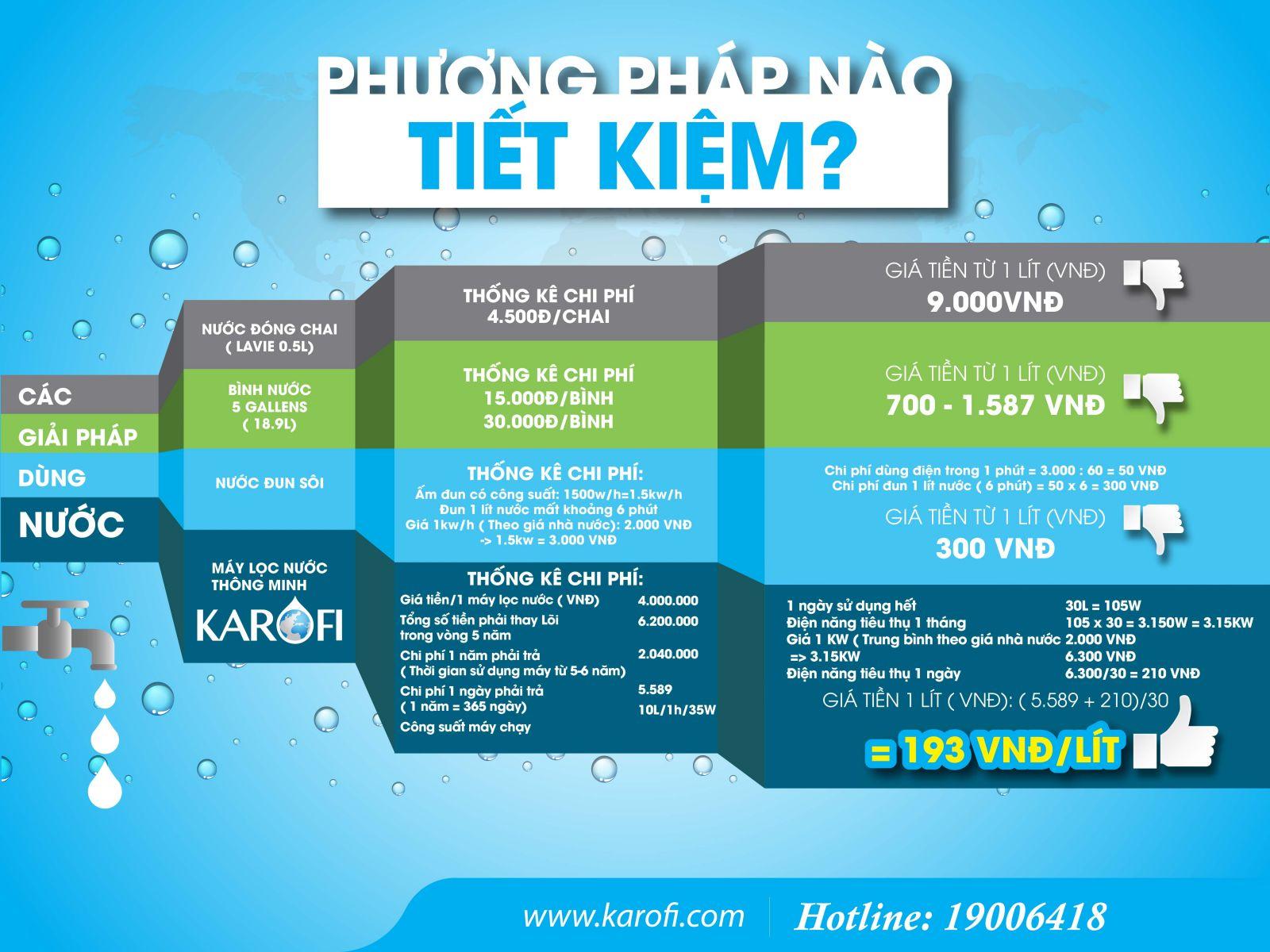 Giải pháp tiết kiệm khi chọn máy lọc nước