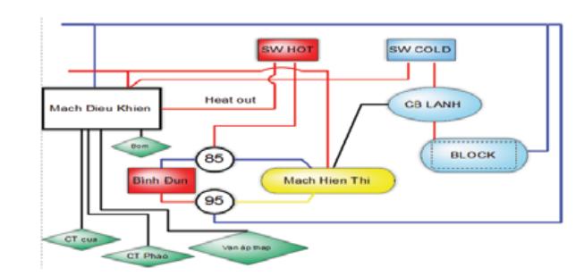 sửa cây nước nóng lạnh tại hà nội - 1