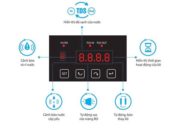 Màn hình hiển thị máy lọc nước thông minh