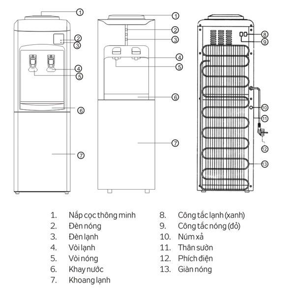 Cấu tạo thông thường của cây nước nóng lạnh ứng dụng công nghệ Block