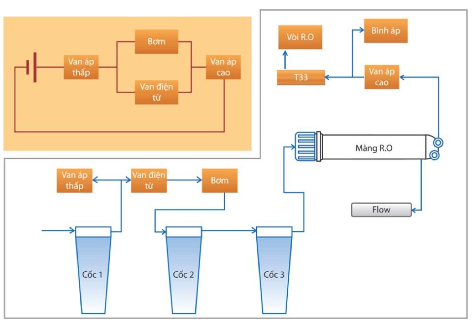 nguyên lý máy lọc nước