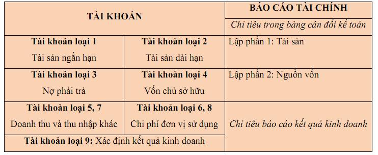 bai-tap-nguyen-ly-ke-toan-phan-3