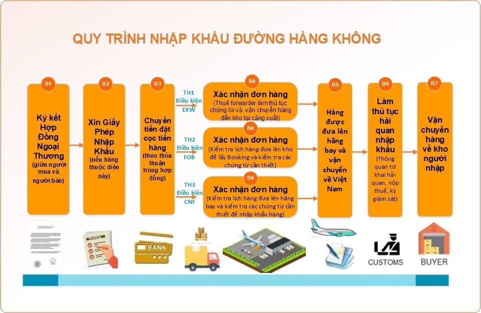 Quy trình nhập khẩu đường hàng không
