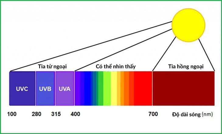 Hình ảnh thể hiện quang phổ liên tục - Máy đo quang phổ