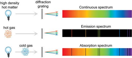 Các loại quang phổ