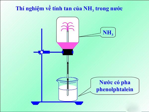 Amoniac tan rất nhiều trong nước