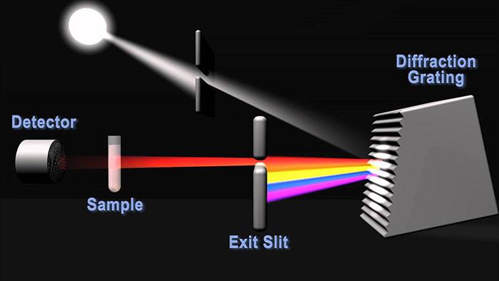 Nguyên lý hoạt động của máy đo quang phổ
