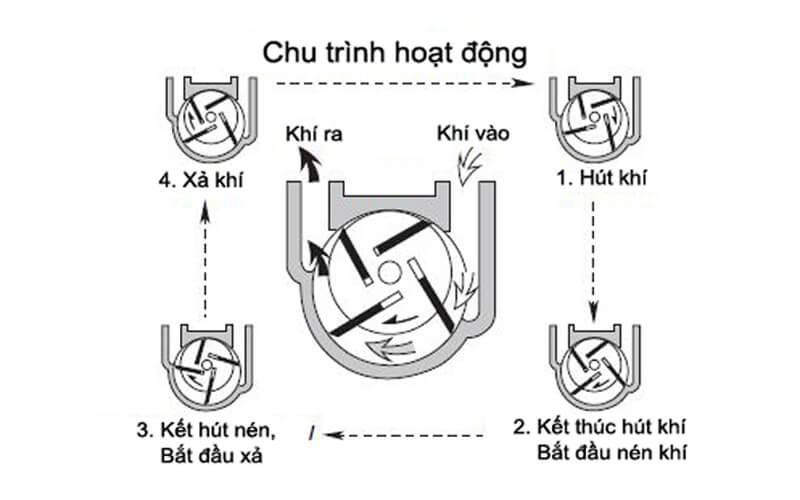 Nguyên lý hoạt động của bơm chân không