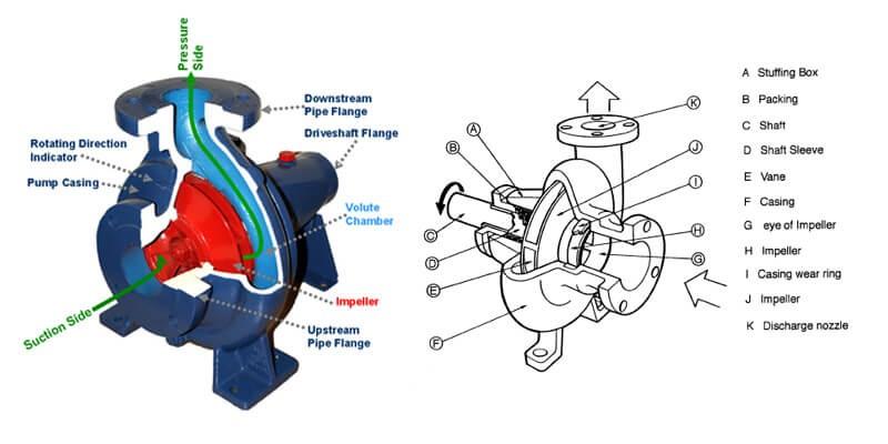 Hình ảnh mô tả nguyên lý hoạt động của máy tâm