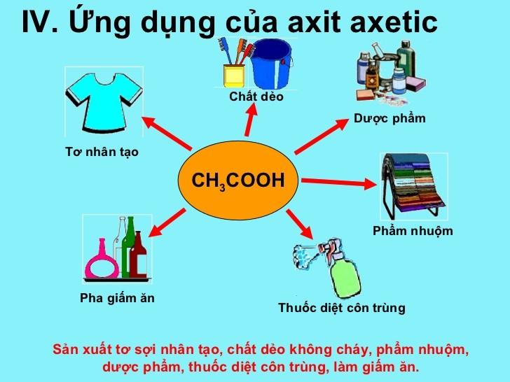 Điều chế axit axetic để ứng dụng trong sản xuất và đời sống