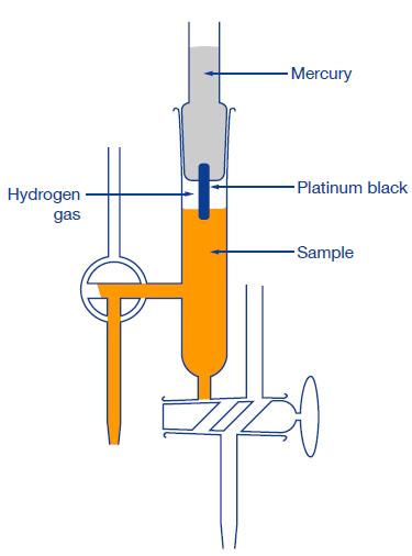 Hình ảnh điện cực Hydro