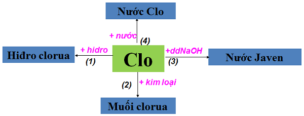 Tính chất hóa học của khí Clo