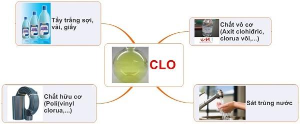 Một số ứng dụng của khí Clo