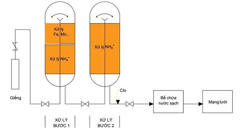 Quy trình xử lý amoni