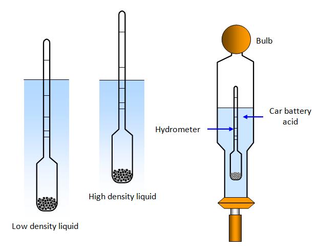 Hình ảnh minh họa - sử dụng tỷ trọng kế đo độ mặn nước ao nuôi tôm