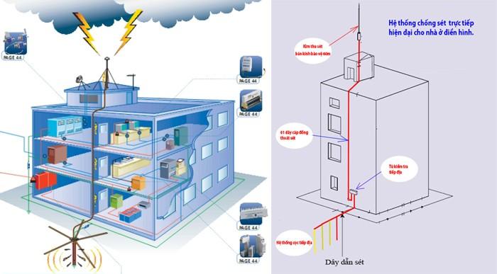 Hệ thống chống sét cho các tòa nhà
