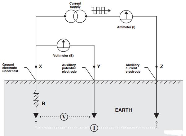 Đo điện trở đất bằng phương pháp điện trở rơi