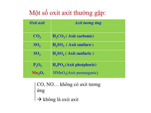 Một số oxit axit thường gặp