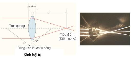 Quá trình tạo ảnh của kính lúp