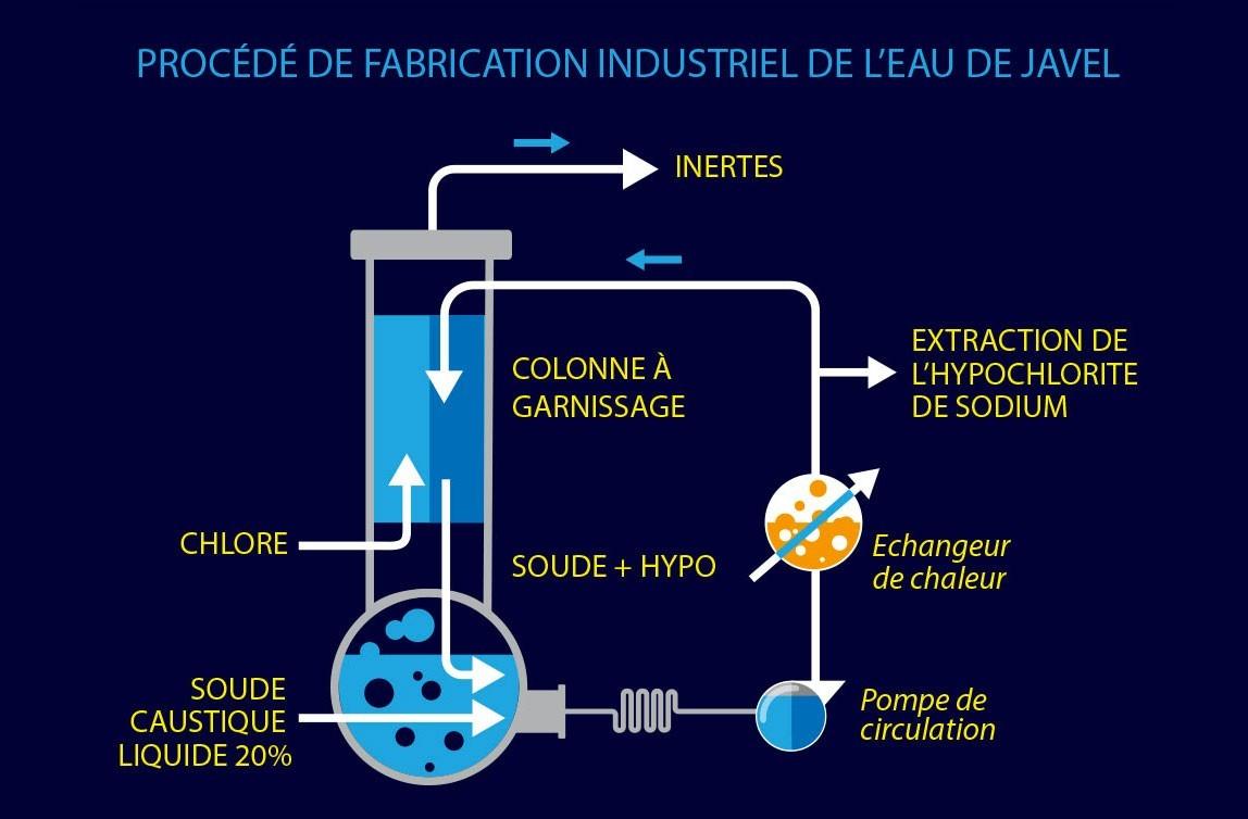 Quy trình sản xuất nước javen trong công nghiệp