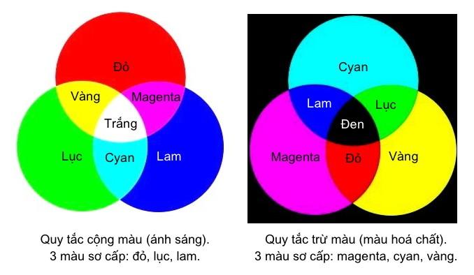 Cách phối màu hệ CMYK