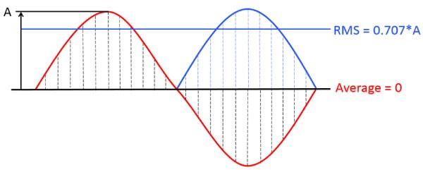 Giá trị RMS với dòng điện có hình sóng hình sin thuần