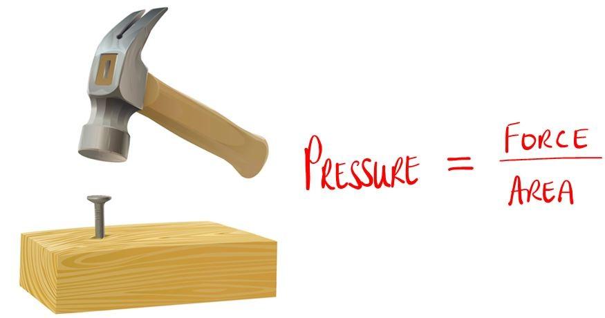 Áp suất được sinh ra khi có một lực tác động theo chiều vuông góc lên bề mặt