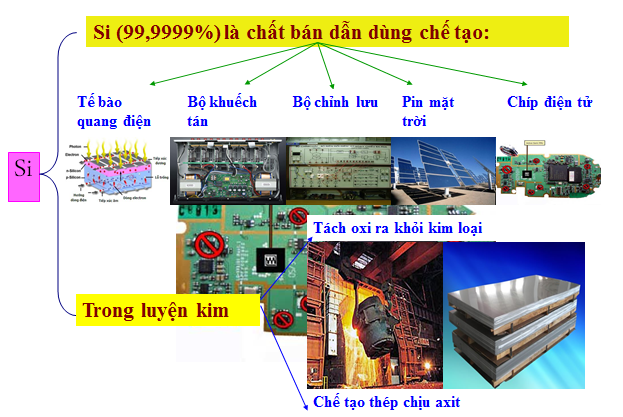 Một số ứng dụng của chất bán dẫn Silic