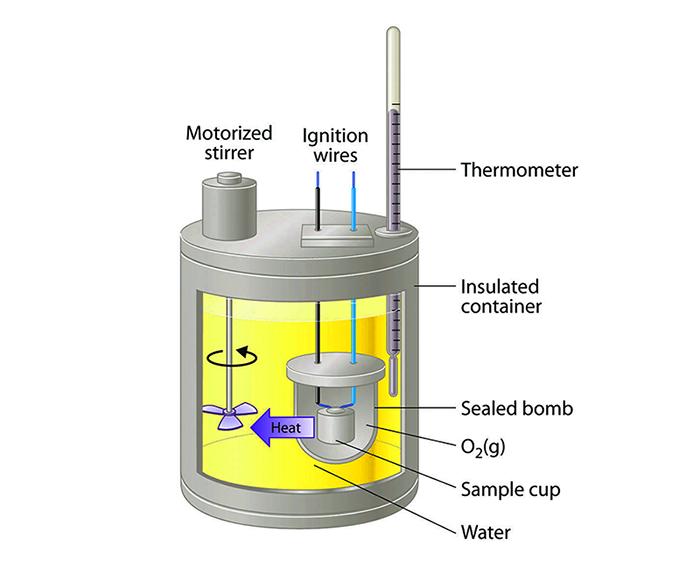 Các bộ phận cấu tạo lên nhiệt lượng kế