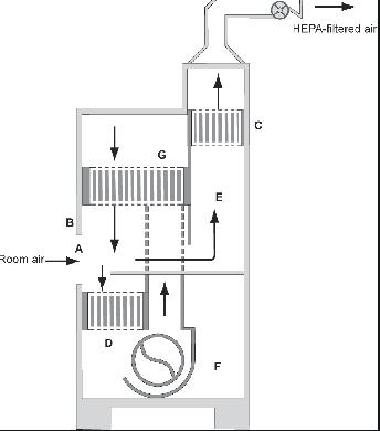 Cấu tạo tủ an toàn sinh học cấp II kiểu B1