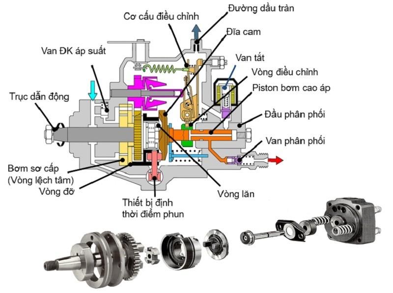 Chi tiết các bộ phận của động cơ bơm chân không