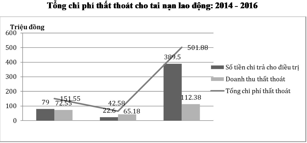 Tổng chi phí thất thoát cho tai nạn lao động