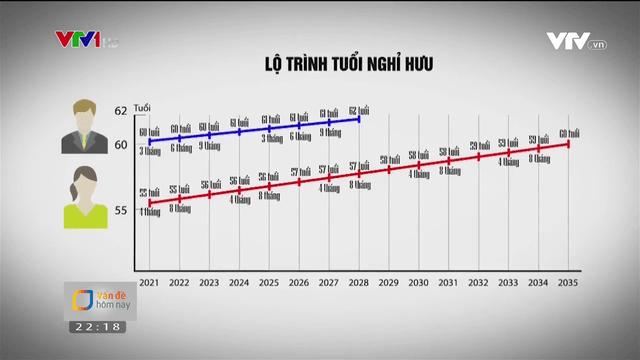 Lộ trình tuổi nghỉ hưu từ năm 2021