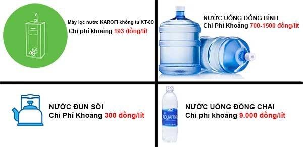 Chi phí nước khi sử dụng Máy lọc nước karofi k81 1