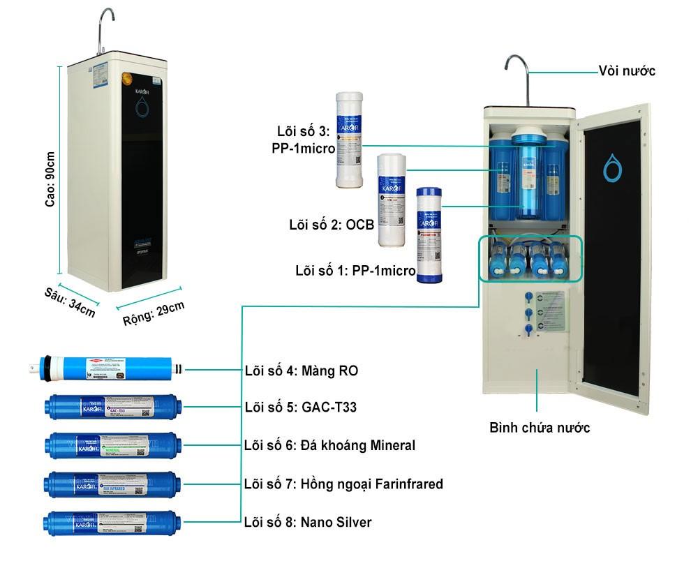 Chi tiết Máy lọc nước karofi optimus o i128