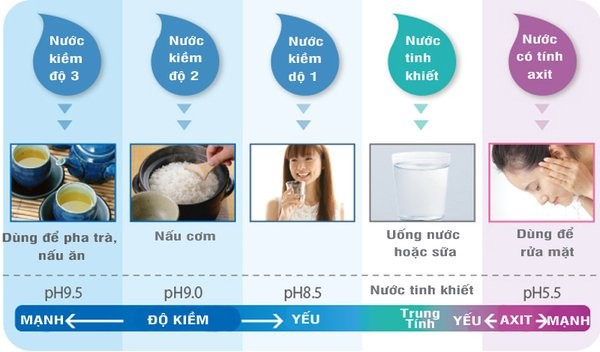 Lợi ích khi sử dụng máy lọc nước Thetis KSP90