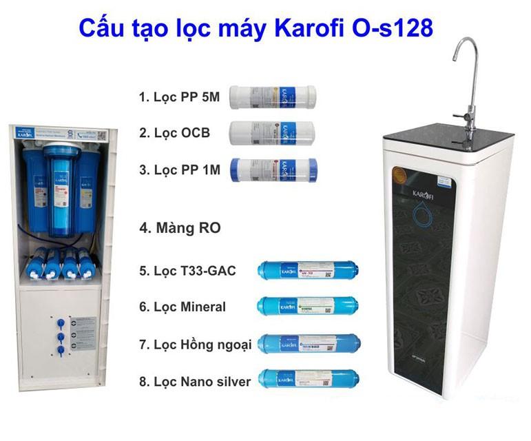 Lõi lọc máy lọc nước karofi optimus o s128